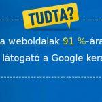 Tudtad, hogy a weboldalak 91 %-ára NEM érkezik látogató a Google keresőből?